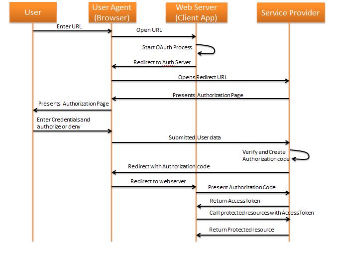 API Management – Securing APIs