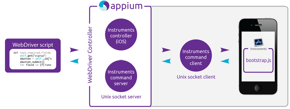 Appium A Cross Browser Mobile Automation Tool