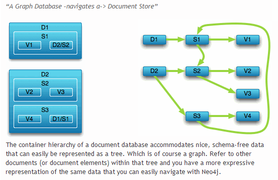 Exploring The Different Types Of Nosql Databases Part Ii