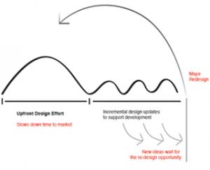 Design_Sprints