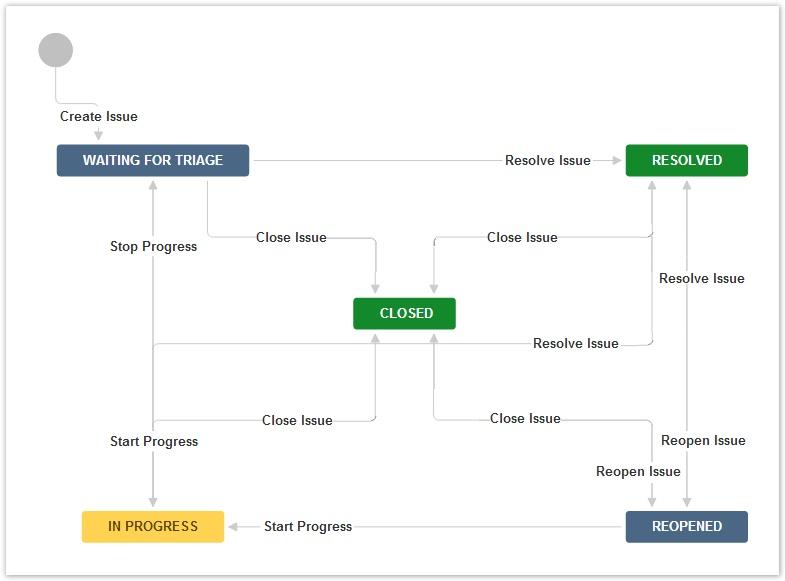 JIRA default workflow