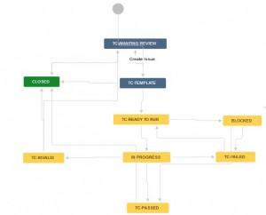 Test case work flow