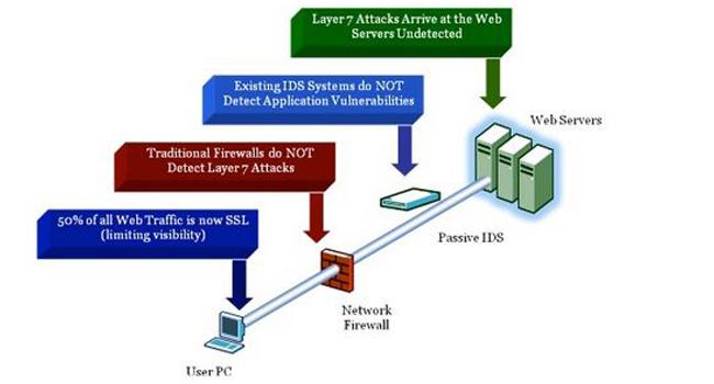 Security Vulnerabilities in Java-based Web Applications