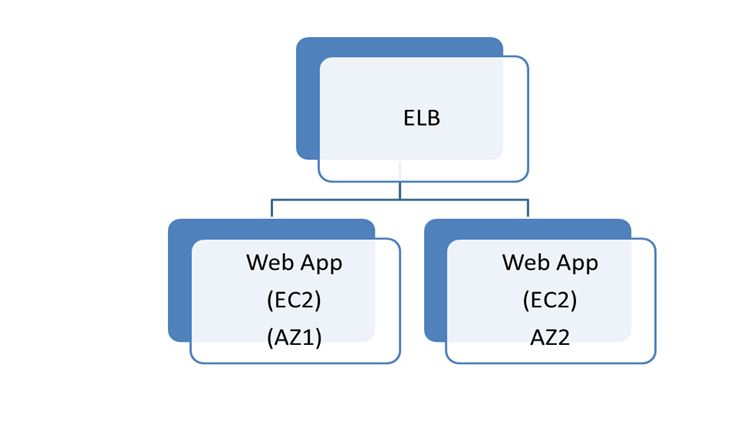 AWs Web Tier