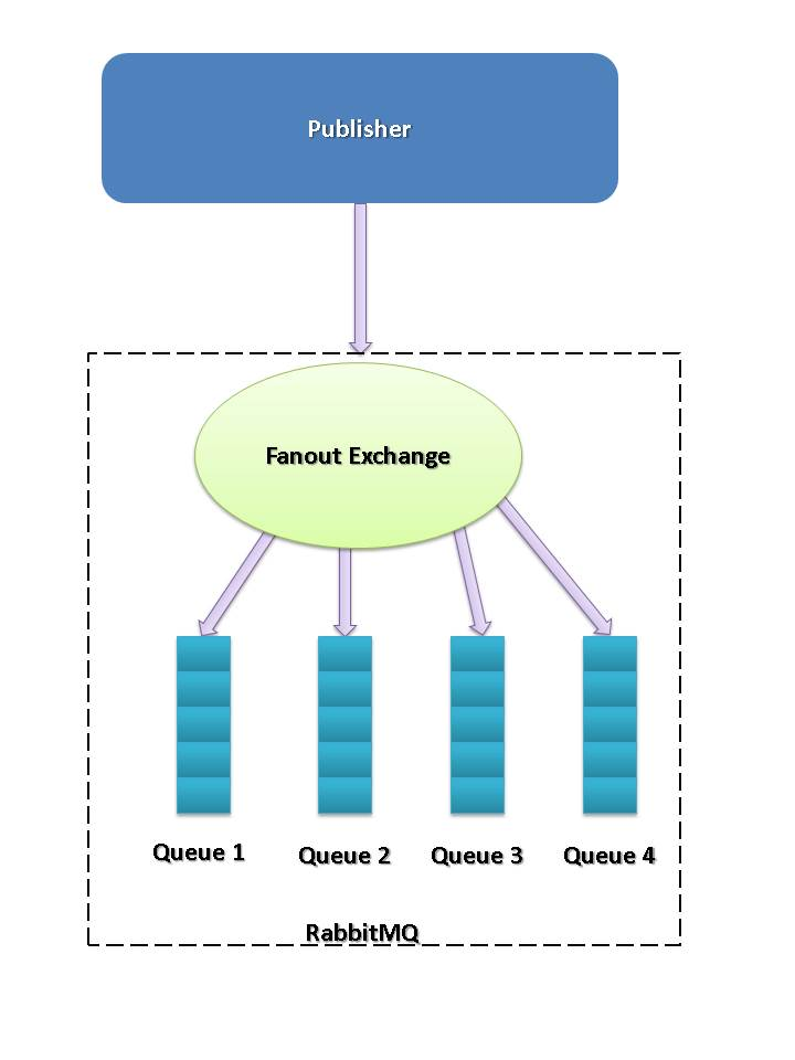 Fanout Exchange