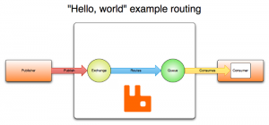 Example-Routing