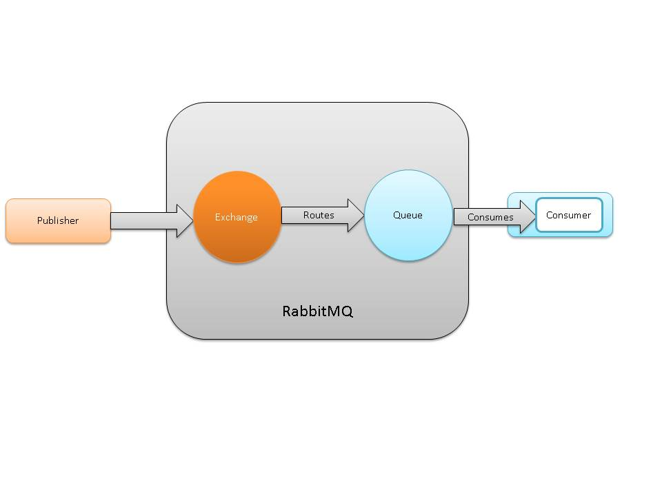 RabbitMQ: Understanding Message Broker