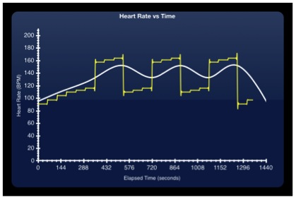heart rate vs time