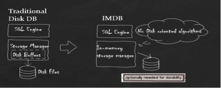 Defining In-Memory Database