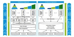 Defining In-Memory Databases