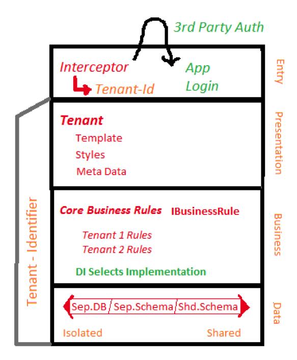 multi-tenant_architecture_2