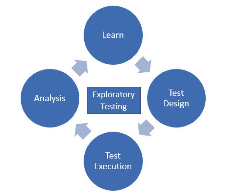exploratory_testing_flowchart