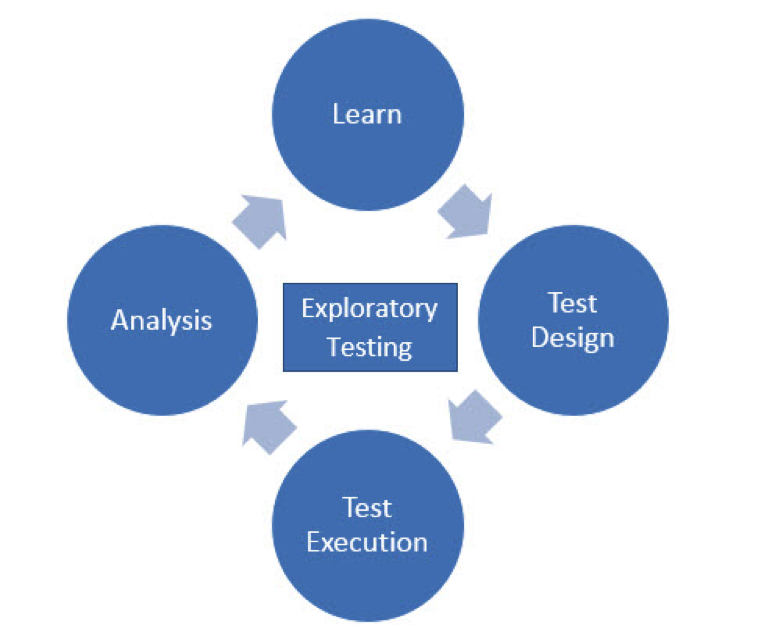 An Introduction To Exploratory Testing