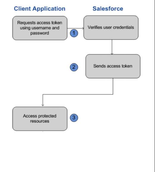 salesforce_automation_2