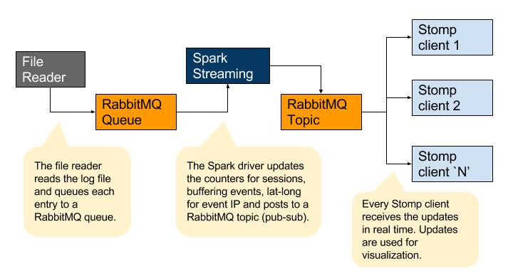 Real Time Analytics with Apache Spark
