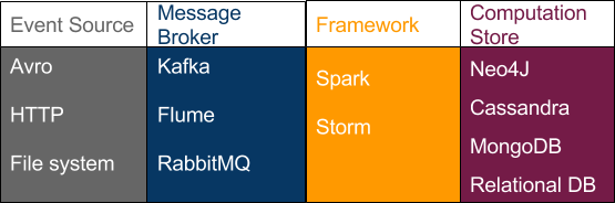 Real Time Analytics with Apache Spark-1