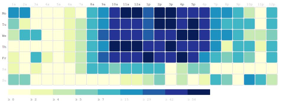 grid-web-usage
