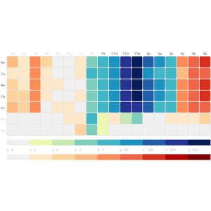 Using Grid Heat Maps for Data Visualization on