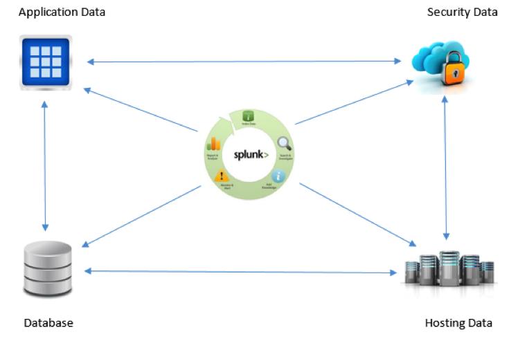 Utilizing Splunk for Operational Intelligence