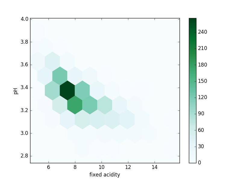 Understanding Data in Data Science - Multiple Variable Summaries
