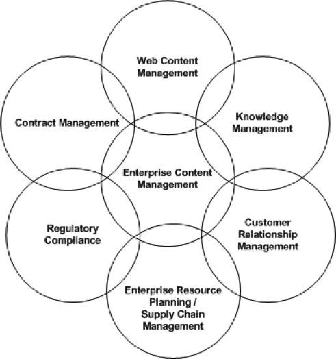 content_management