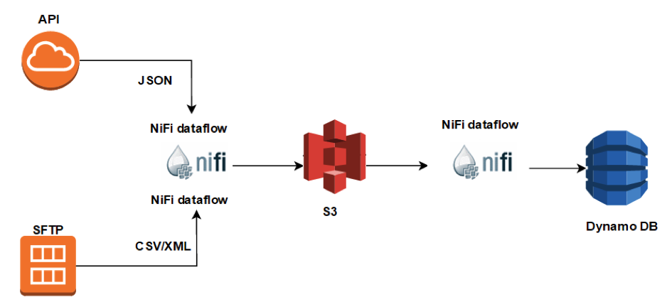 Hi(gh) Fi(ve) with Apache NiFi