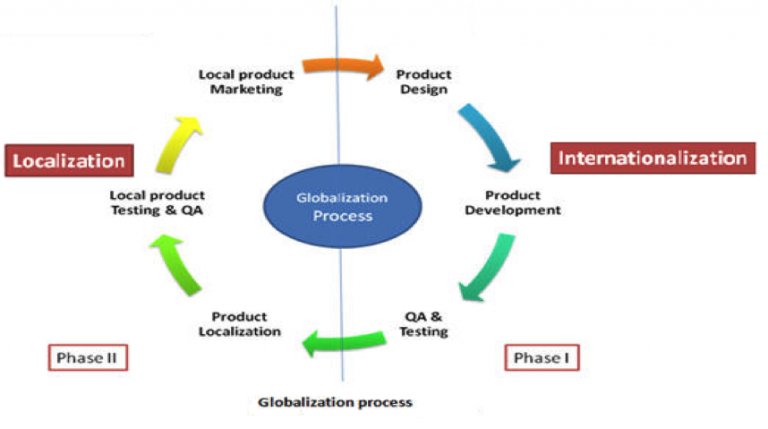 mainstream internationalisation theories This study seeks to understand the internationalisation motives, enablers, and paths this is followed by a review of the mainstream internationalisation theories.