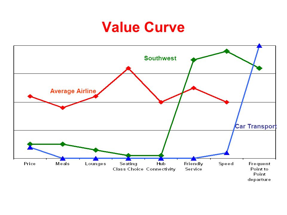 Finding new market opportunities for Value curve analysis template