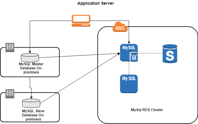 Cloud Migration with No Down-time: Making the Move to Amazon RDS