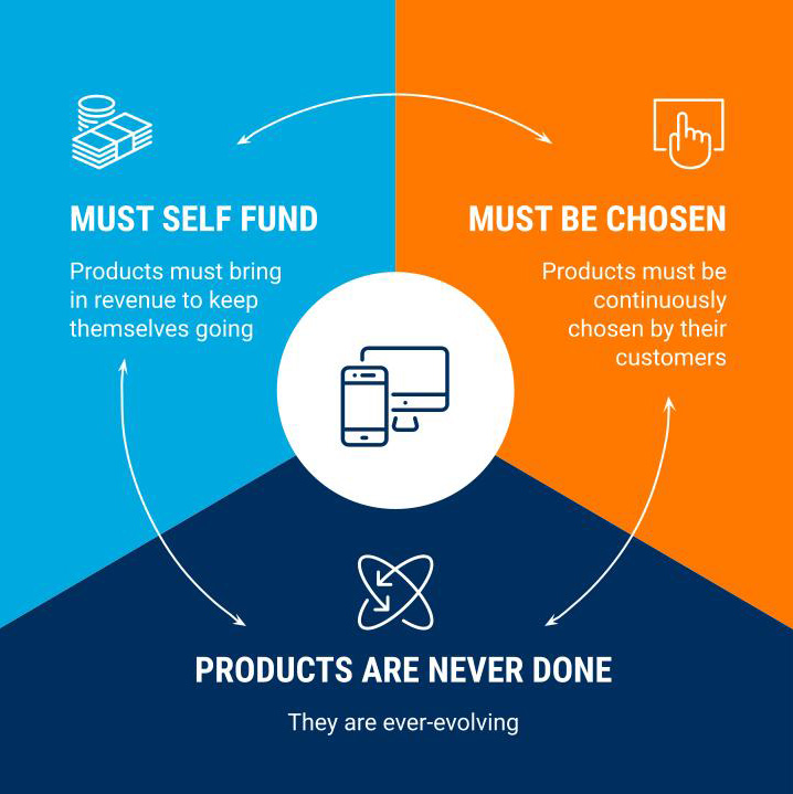 Illustration of 3Pillar's definition of a software product